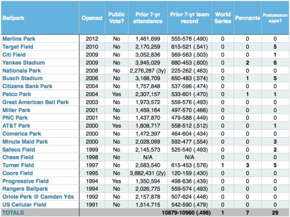 A list of 22 new ballparks built in the modern era. Legacy ballparks that have undergone renovations are not included.