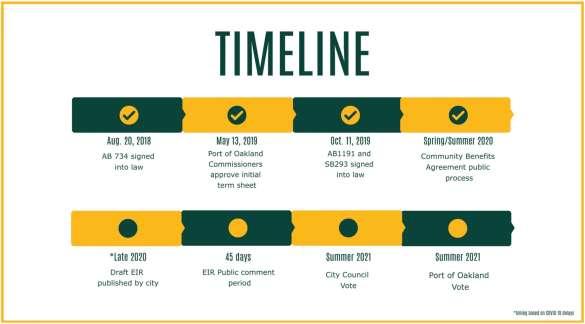 New timeline (8/1)